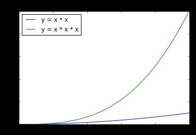간단한 그래프 그리기 - Python Snippets - 파이썬 조각 코드 모음집