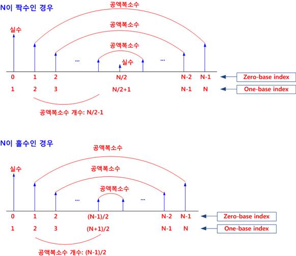 3 6 1 FFT의 정의와 실수 신호 - 공학자를 위한 Python