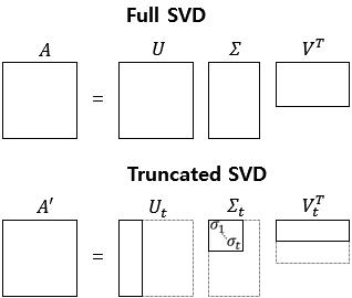1) 잠재 의미 분석(Latent Semantic Analysis, LSA) - 딥 러닝을