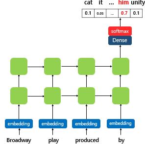 6) 엘모(Embeddings from Language Model, ELMo) - 딥 러닝을