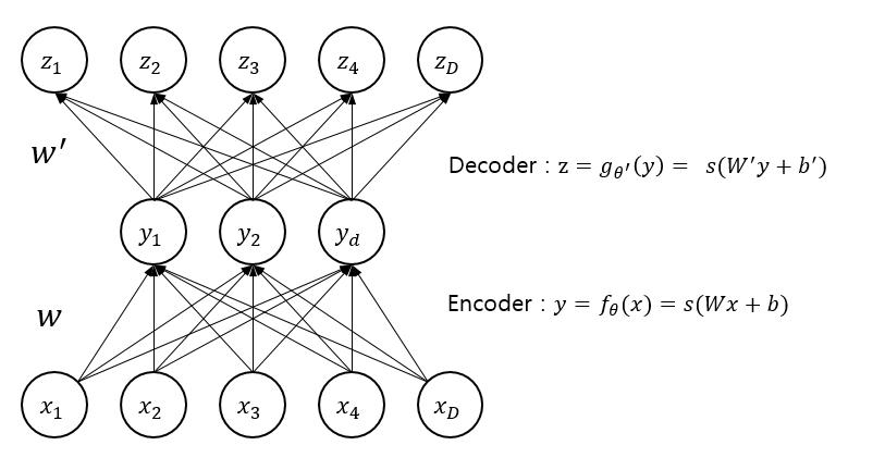 1  Introduction Auto-Encoder - Deep Learning 이론과 실습 (개정중)