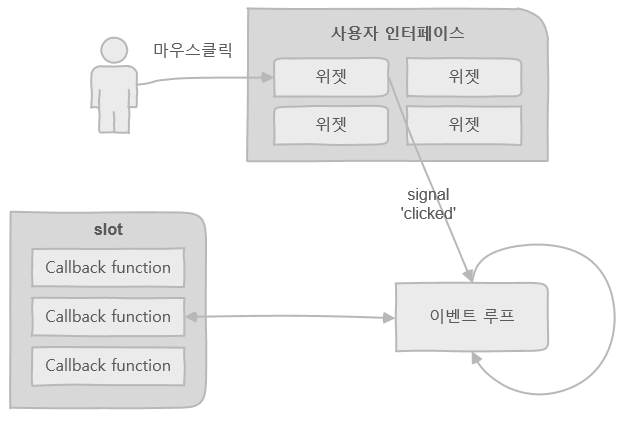 2) PyQt 복습하기 - 파이썬으로 배우는 알고리즘 트레이딩 (4쇄)